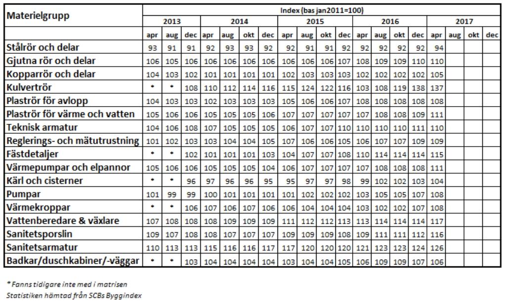 Prisutveckling för materiel enligt SCB:s nya Entreprenadindex med bas januari 2010